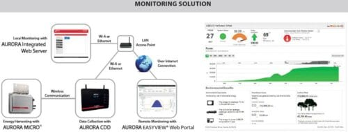 ABB Power-One Aurora PVI-CDD Monitoring Device for MICRO-OPTI