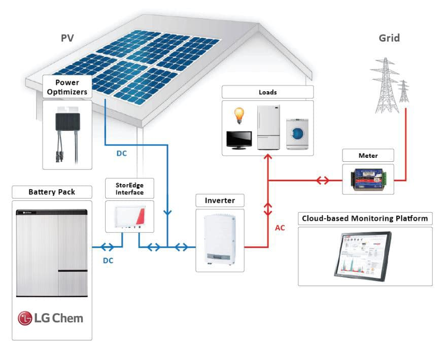 Are you an Installer? Use Energy Monitoring As A Sales Tool