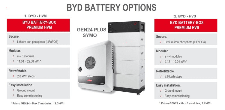 Fronius GEN24 Hybrid Solar Inverter Battery Options with BYD