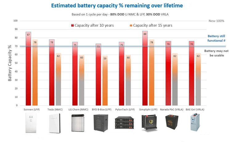 Operating temperatures of home solar batteries -chart