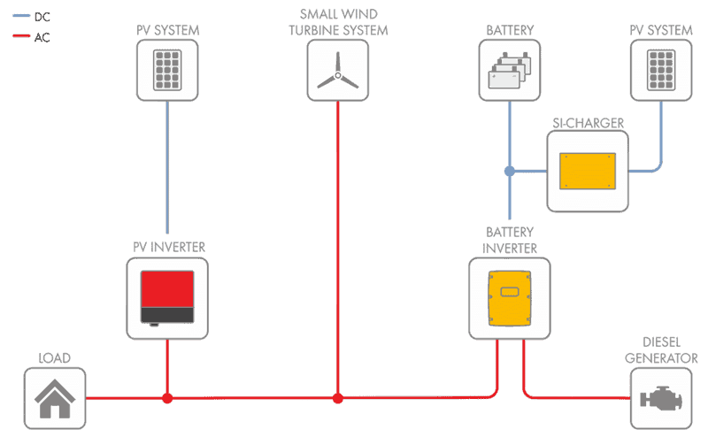 Basics about off-grid solar PV systems diagram