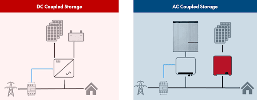 Solar Battery System Types - AC vs DC Coupled Batteries