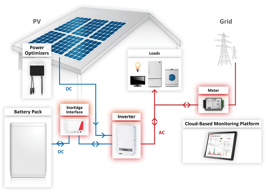 SolarEdge Self-Consumption Solar Battery Kits and Packages