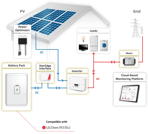 StorEdge On-Grid Solution SESTI on zerohomebills.com by solaranna