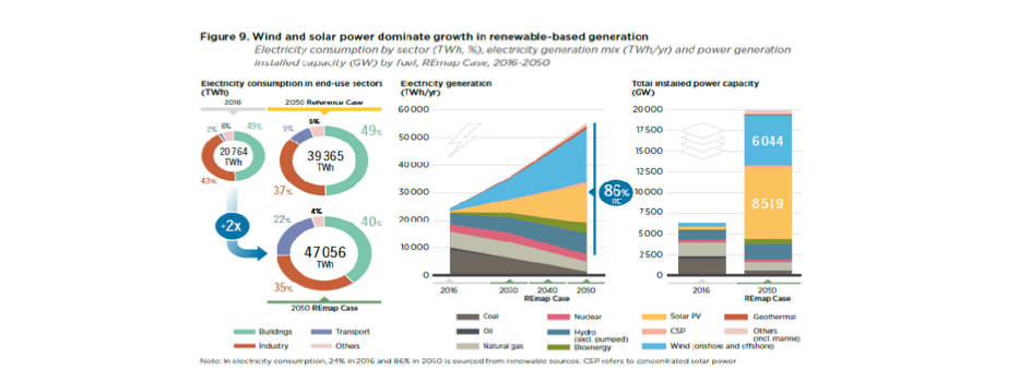 The Future of Solar Photovoltaics: A Roadmap To 2050