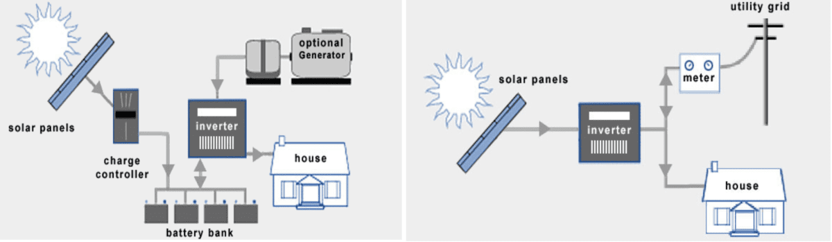 solar-panel-components grid tie and off-grid solar